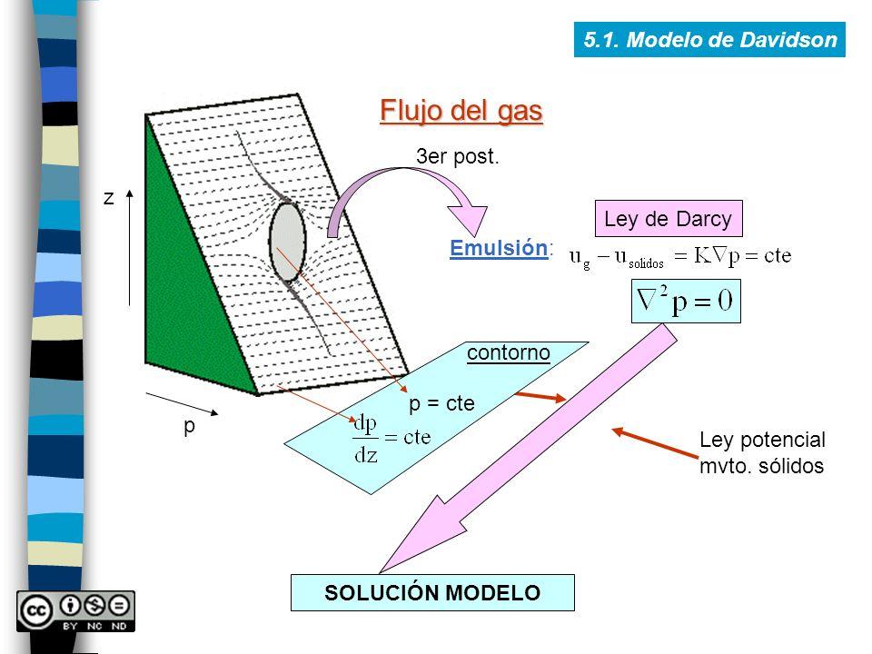 Flujo del gas 5.1. Modelo de Davidson 3er post. z Ley de Darcy