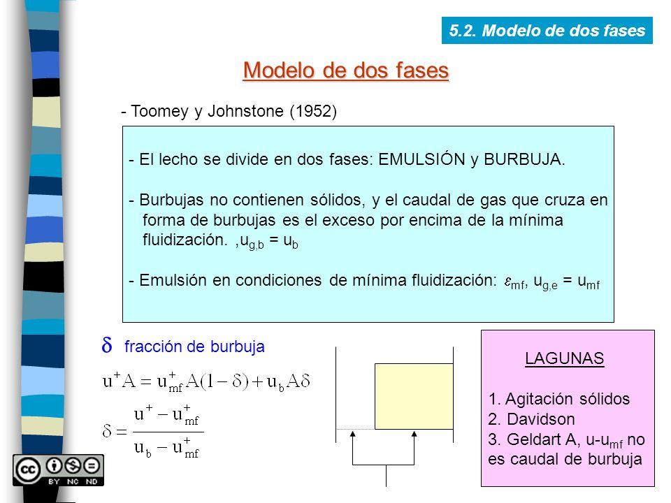Modelo de dos fases d fracción de burbuja 5.2. Modelo de dos fases