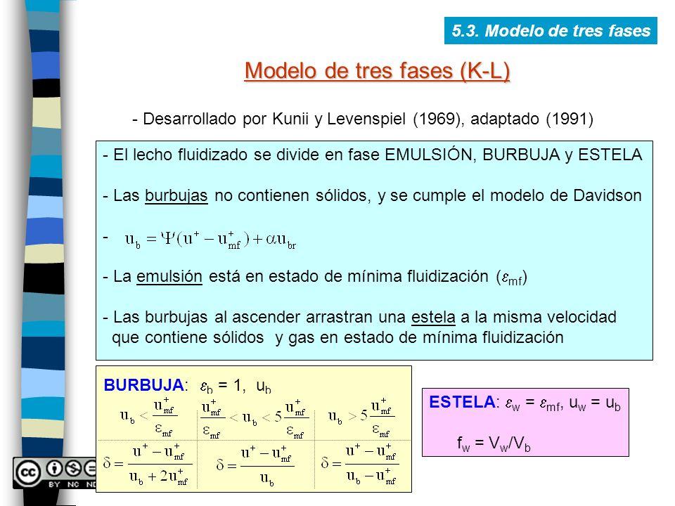 Modelo de tres fases (K-L)