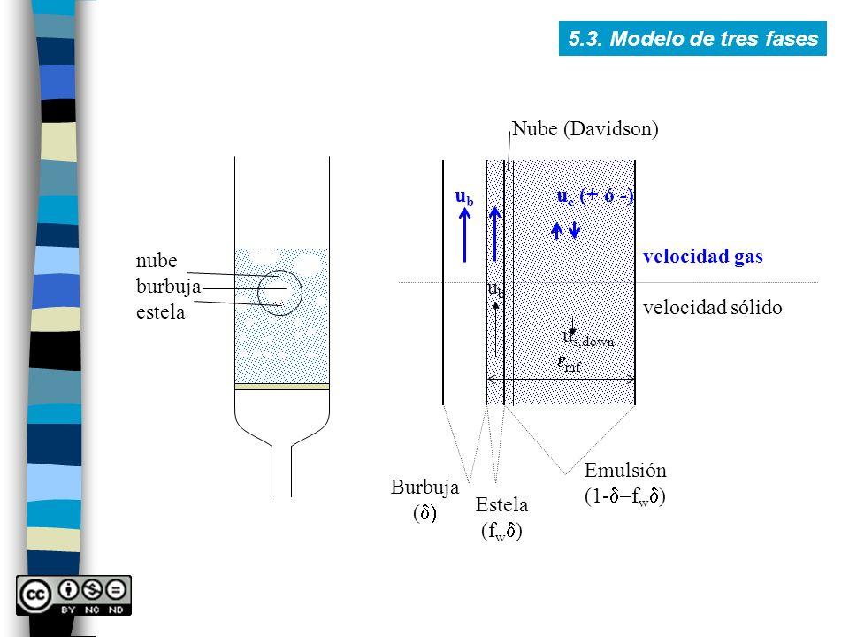 5.3. Modelo de tres fases Nube (Davidson) nube. burbuja. estela. ub. ue (+ ó -) velocidad gas.
