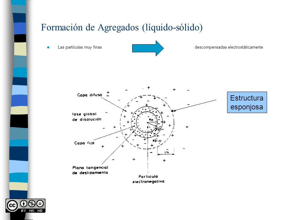 Formación de Agregados (líquido-sólido)