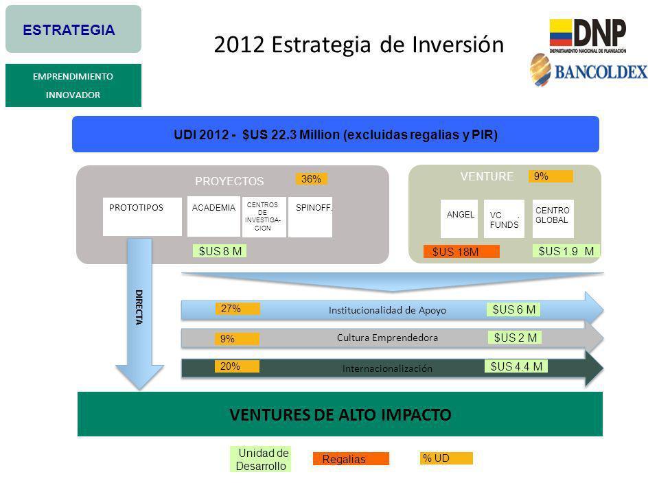 2012 Estrategia de Inversión