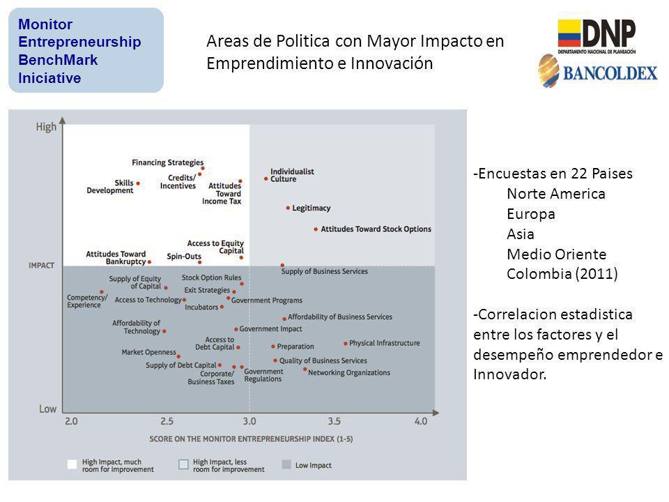 Areas de Politica con Mayor Impacto en Emprendimiento e Innovación