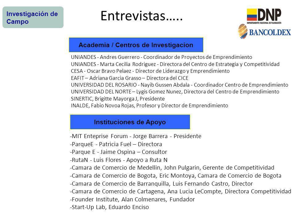 Academia / Centros de Investigacion Instituciones de Apoyo