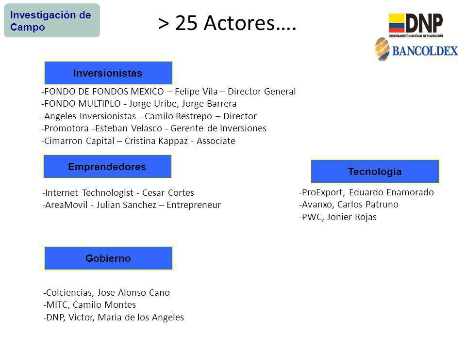 > 25 Actores…. Investigación de Campo Inversionistas