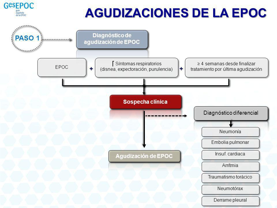 Diagnóstico de agudización de EPOC