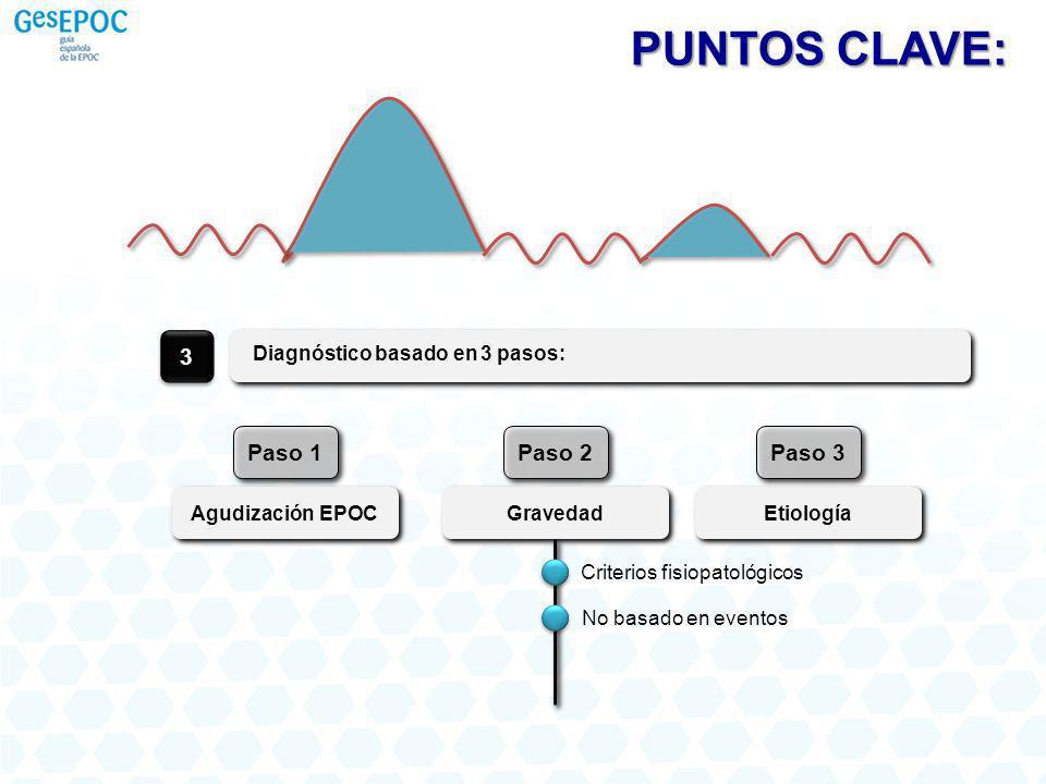 PUNTOS CLAVE: 3 Paso 1 Paso 2 Paso 3 Diagnóstico basado en 3 pasos: