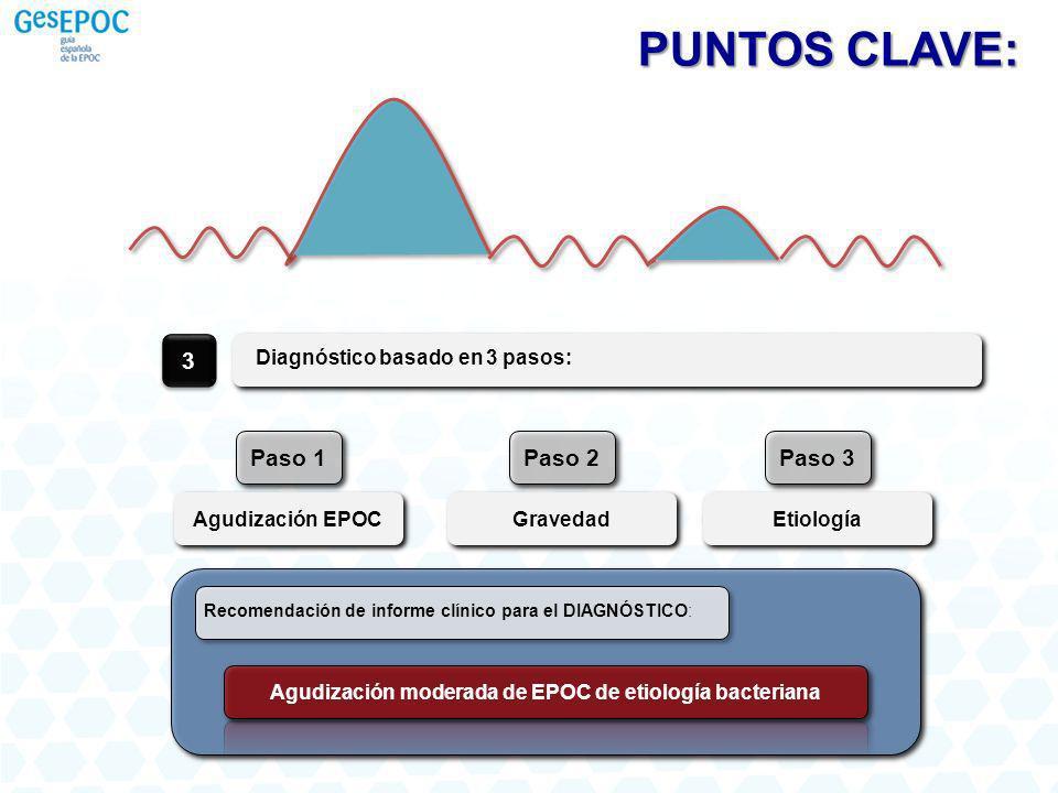 Agudización moderada de EPOC de etiología bacteriana