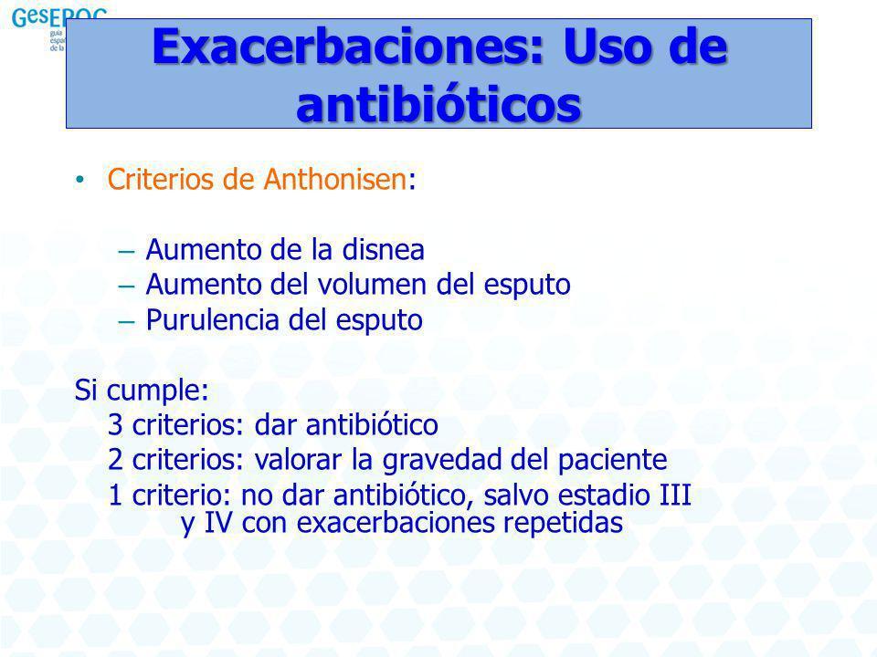 Exacerbaciones: Uso de antibióticos