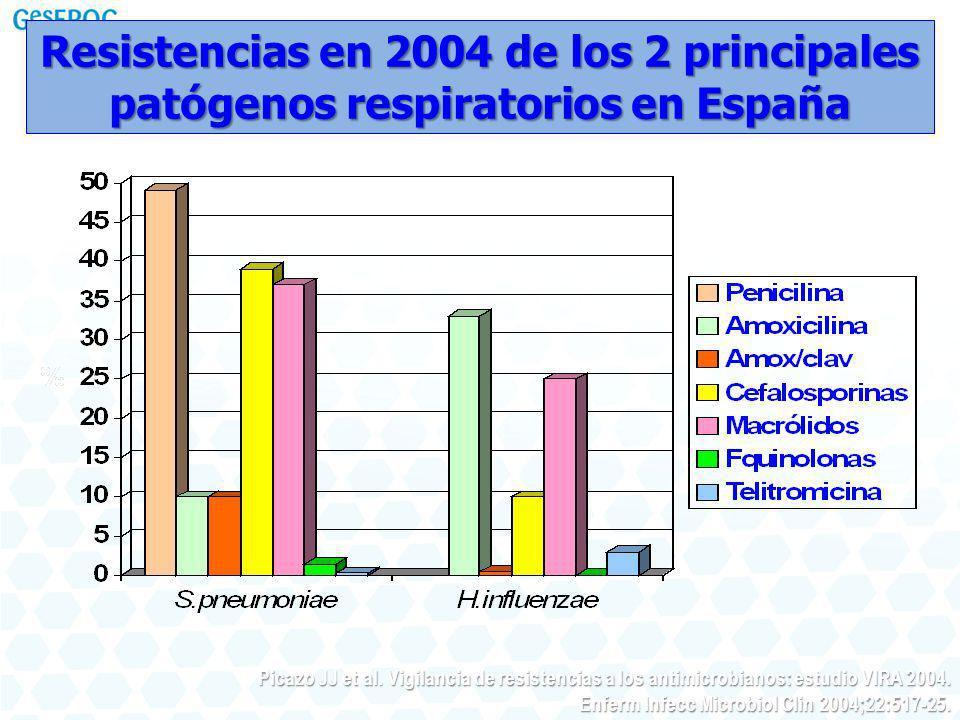 Resistencias en 2004 de los 2 principales patógenos respiratorios en España