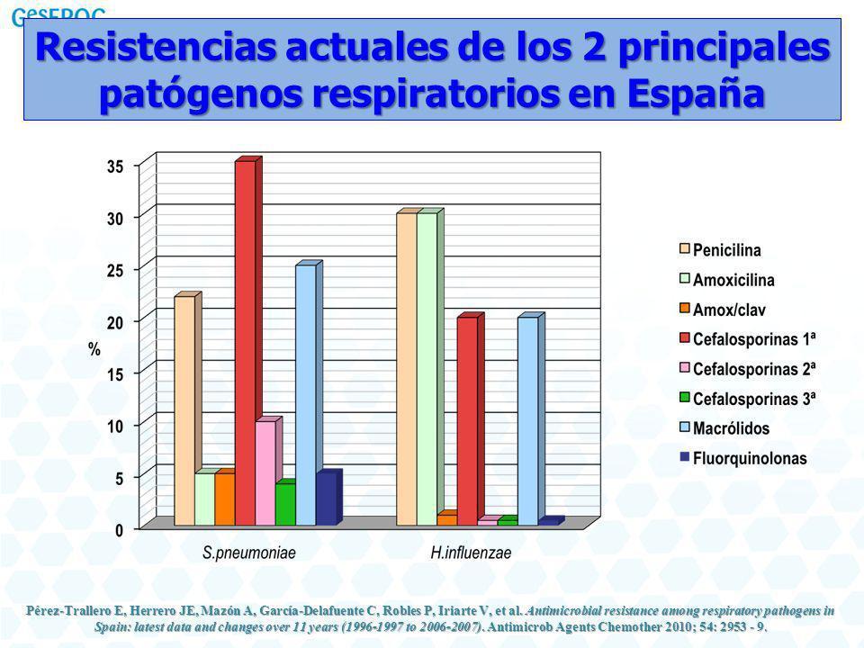 Resistencias actuales de los 2 principales patógenos respiratorios en España