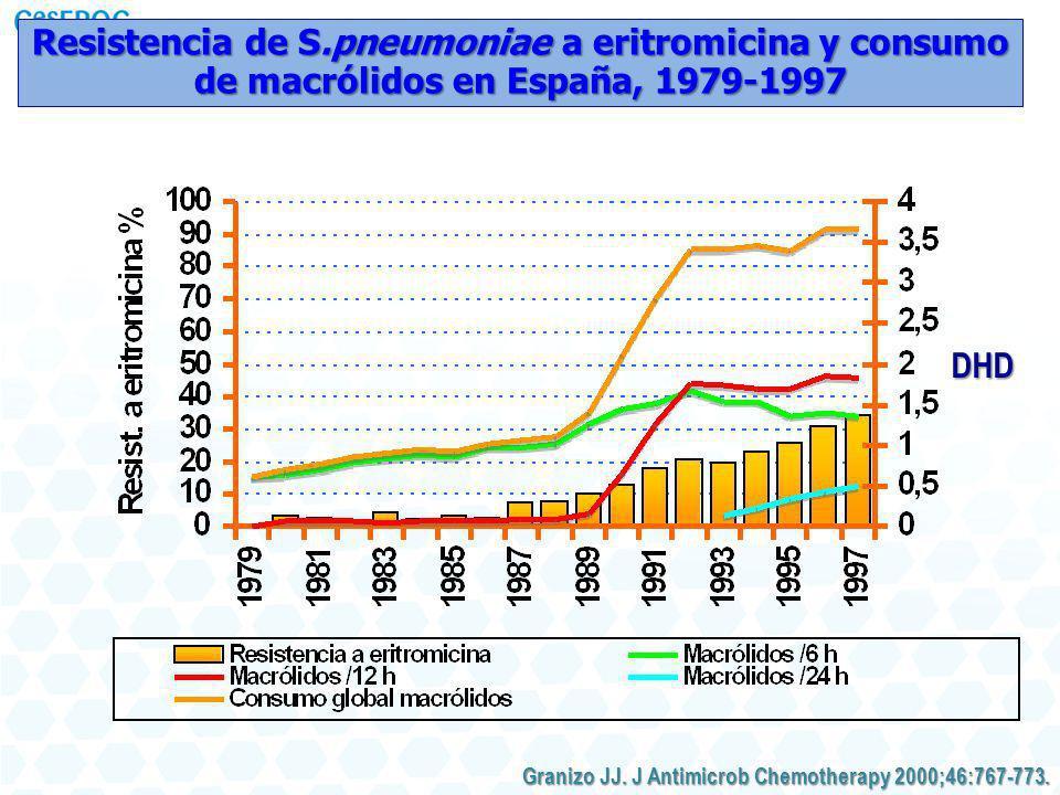 Resistencia de S.pneumoniae a eritromicina y consumo de macrólidos en España, 1979-1997