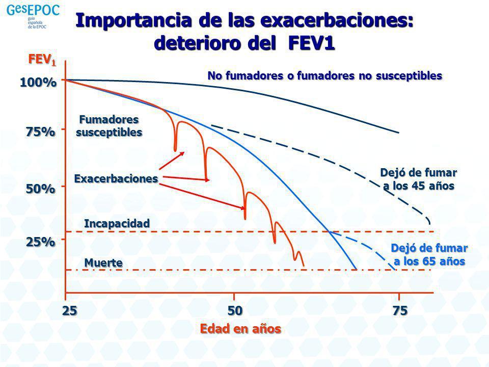 Importancia de las exacerbaciones: deterioro del FEV1