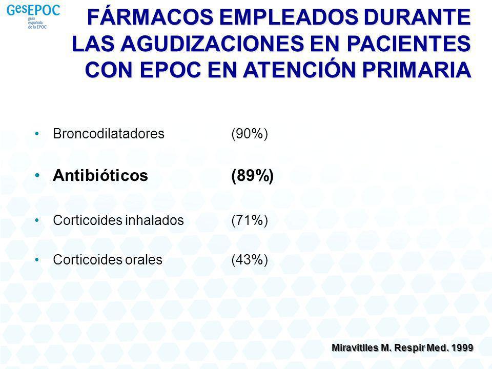 FÁRMACOS EMPLEADOS DURANTE LAS AGUDIZACIONES EN PACIENTES CON EPOC EN ATENCIÓN PRIMARIA