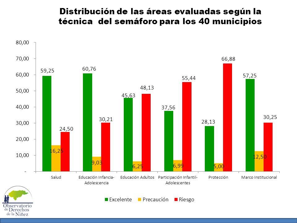 Distribución de las áreas evaluadas según la técnica del semáforo para los 40 municipios