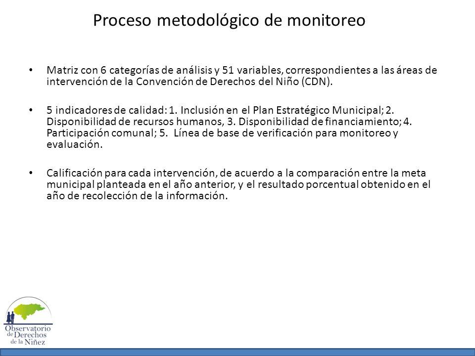 Proceso metodológico de monitoreo