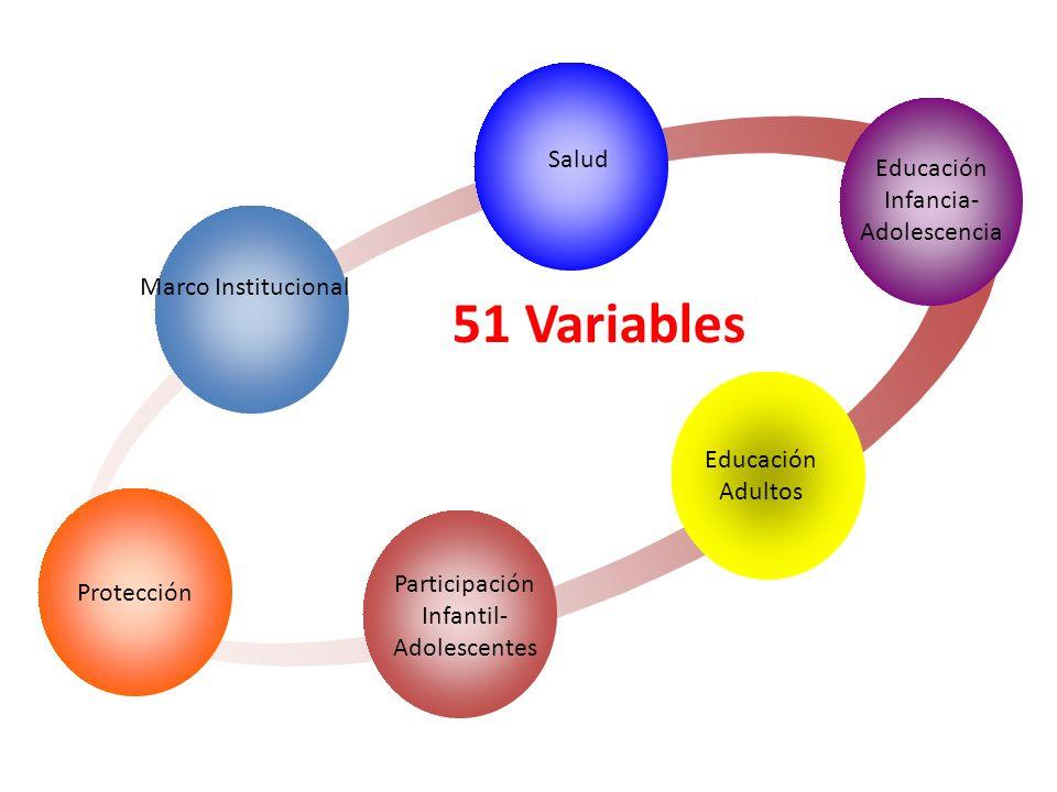 51 Variables 6 categorías de análisis Salud