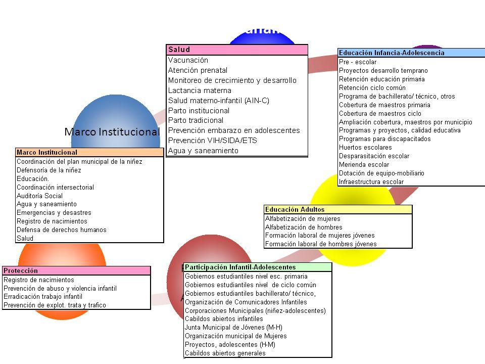 Indicadores por 6 categorías de análisis