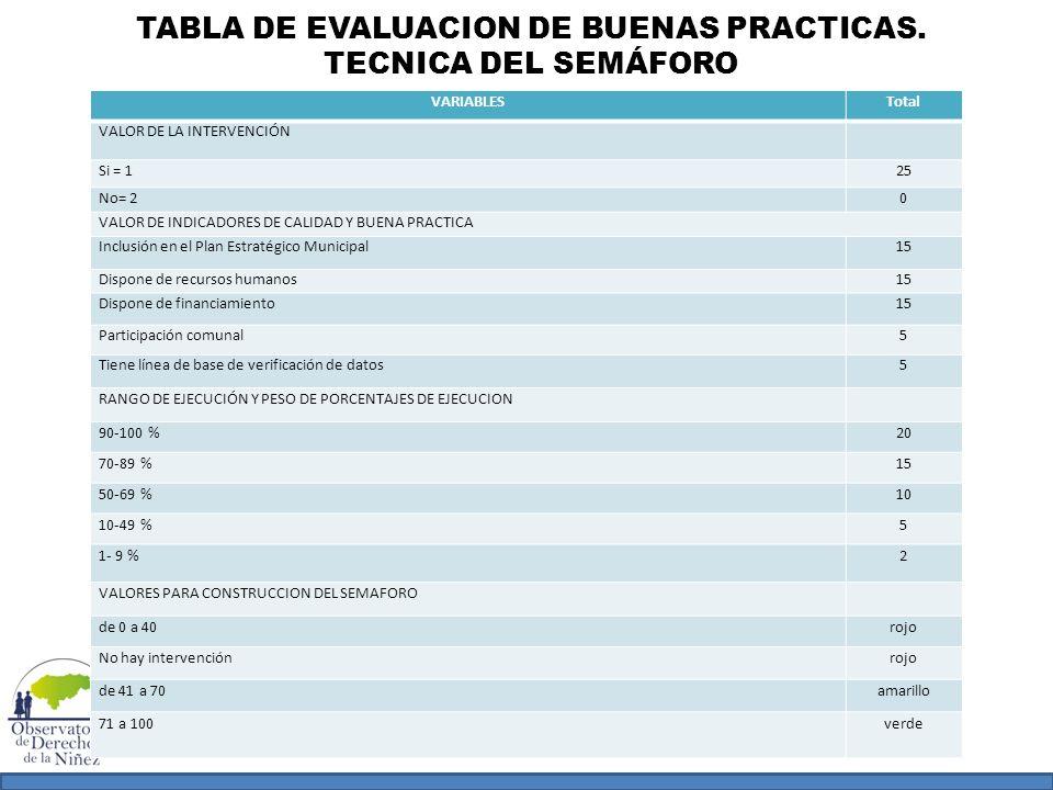 TABLA DE EVALUACION DE BUENAS PRACTICAS. TECNICA DEL SEMÁFORO