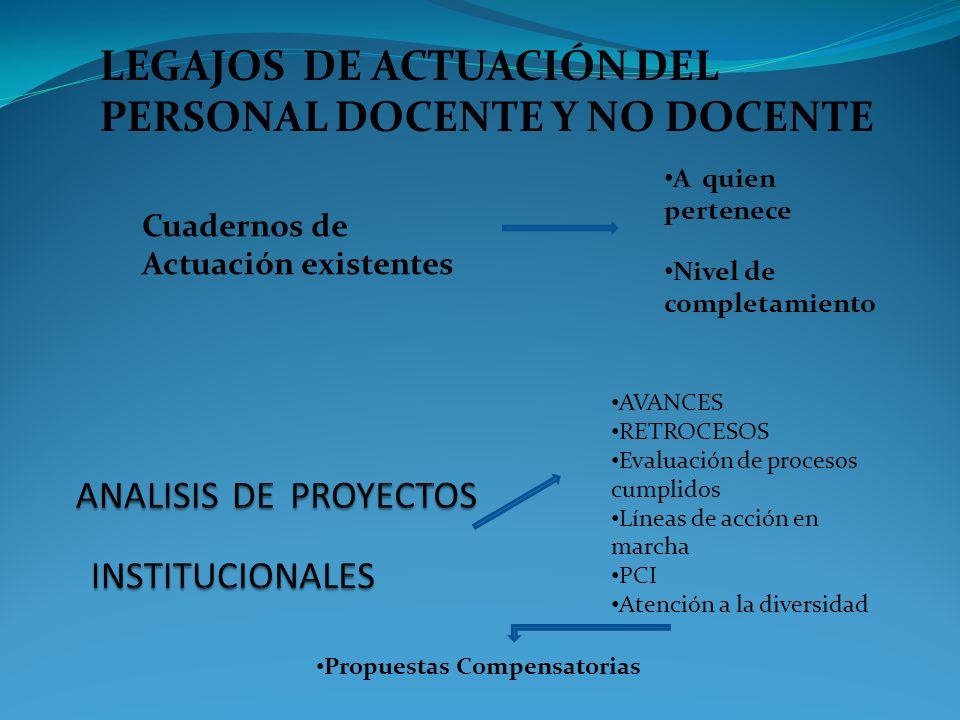 ANALISIS DE PROYECTOS INSTITUCIONALES
