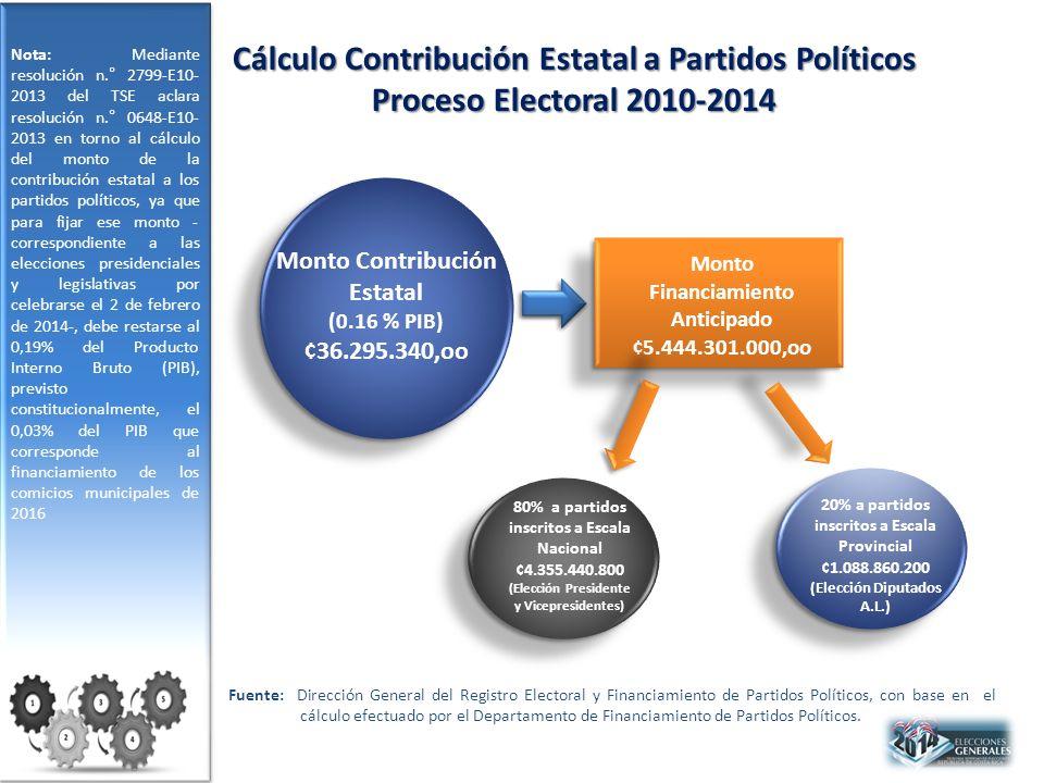 Cálculo Contribución Estatal a Partidos Políticos Proceso Electoral 2010-2014