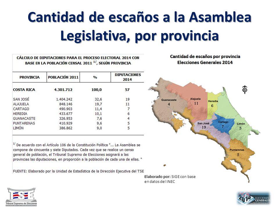Cantidad de escaños a la Asamblea Legislativa, por provincia