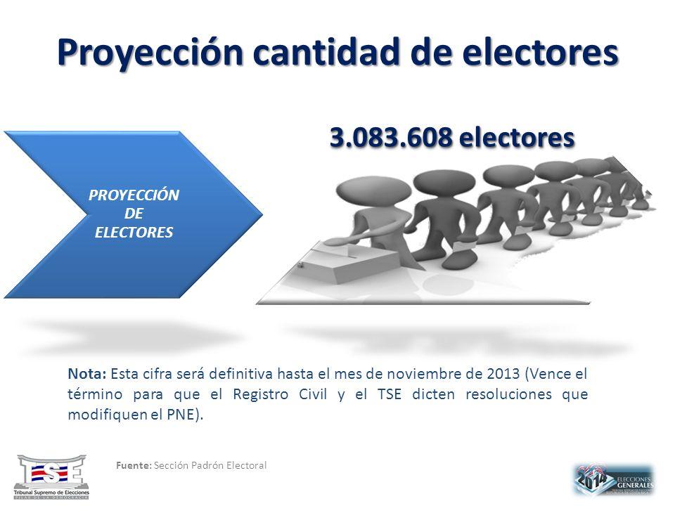 Proyección cantidad de electores