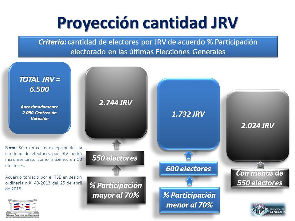 Proyección cantidad JRV