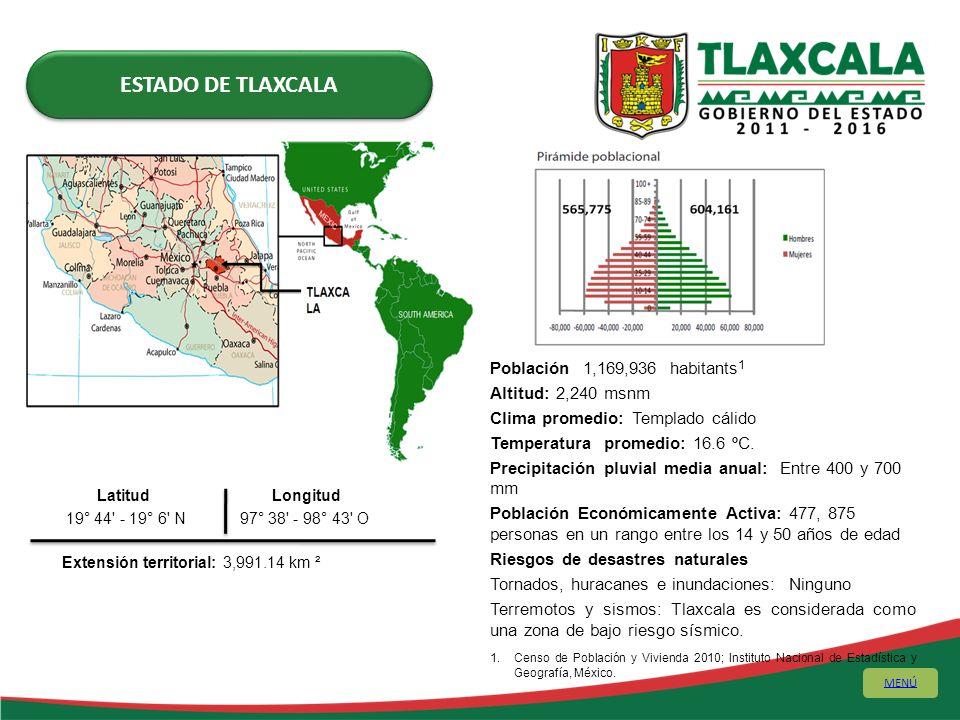 ESTADO DE TLAXCALA Población 1,169,936 habitants1 Altitud: 2,240 msnm