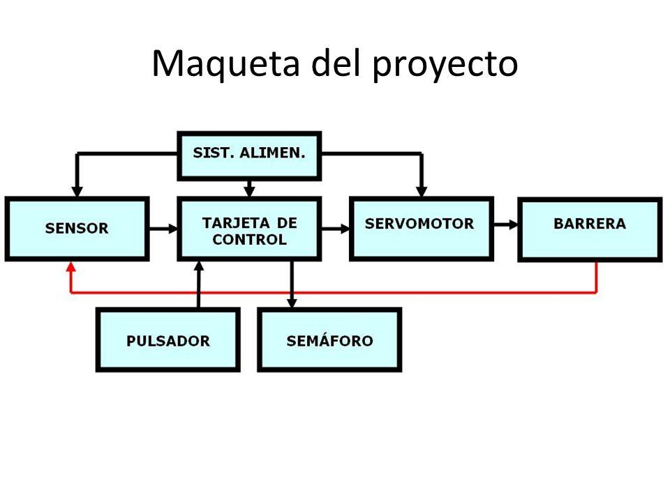 Maqueta del proyecto Diagrama de bloques