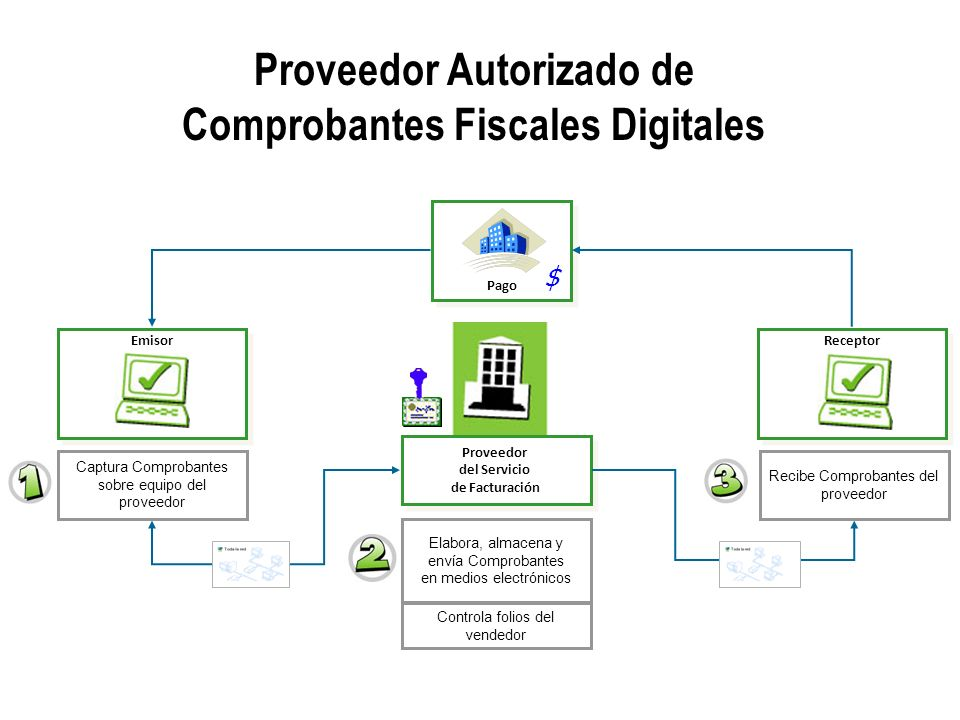 Proveedor Autorizado de Comprobantes Fiscales Digitales