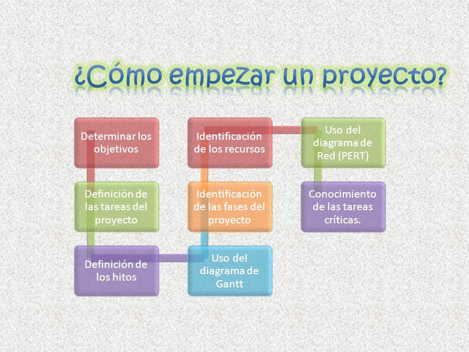 ¿Cómo empezar un proyecto