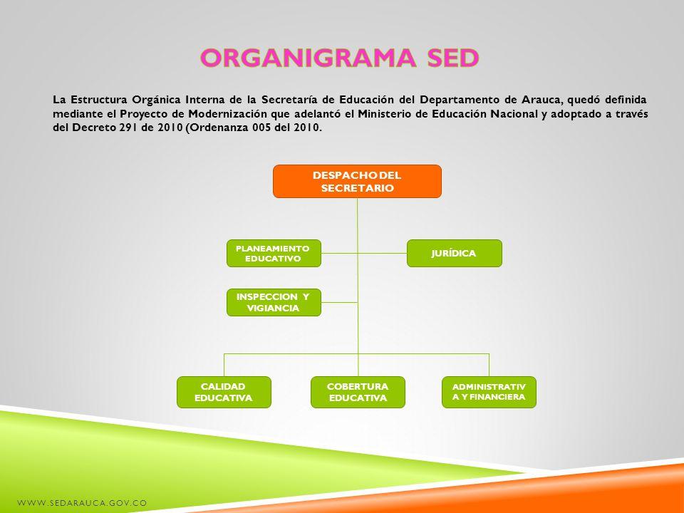 ORGANIGRAMA SED
