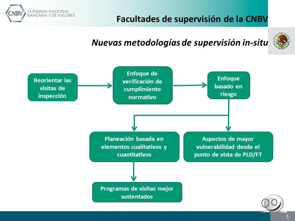 Facultades de supervisión de la CNBV Nuevas metodologías de supervisión in-situ
