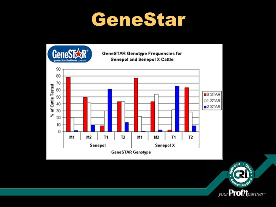 GeneStar