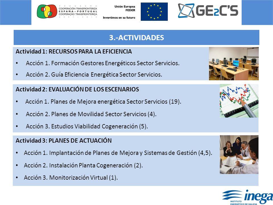 3.-ACTIVIDADES Actividad 1: RECURSOS PARA LA EFICIENCIA