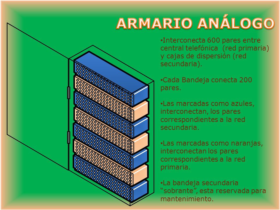 ARMARIO ANÁLOGO Interconecta 600 pares entre central telefónica (red primaria) y cajas de dispersión (red secundaria).