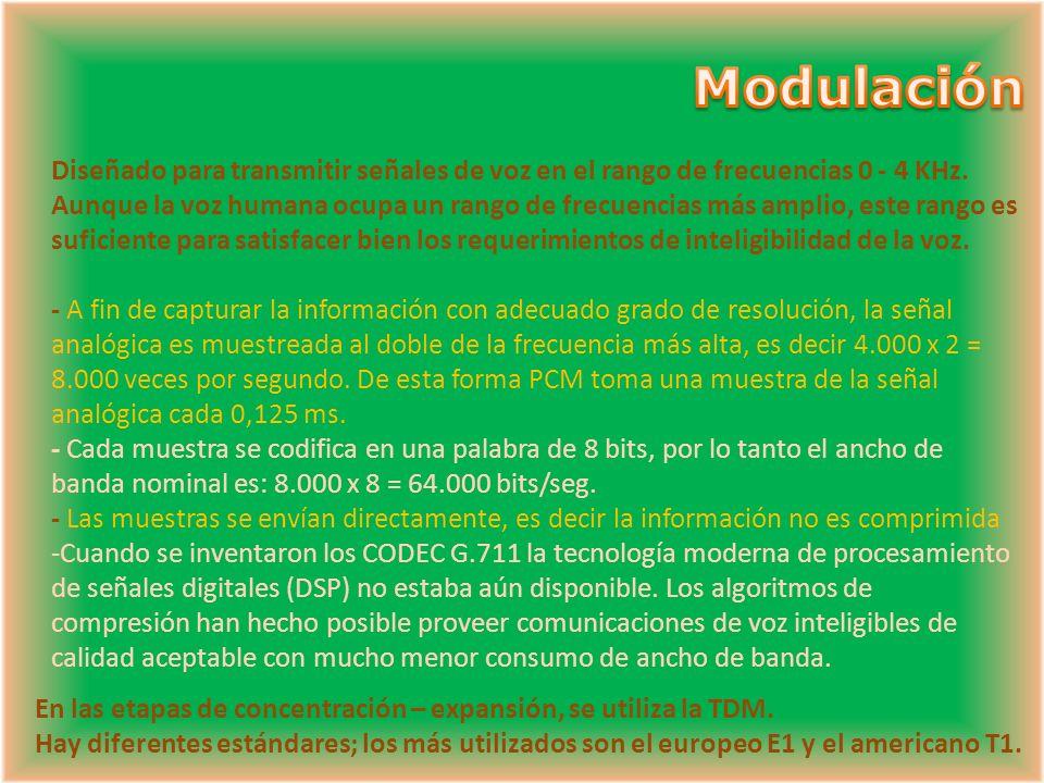 Modulación Diseñado para transmitir señales de voz en el rango de frecuencias 0 - 4 KHz.