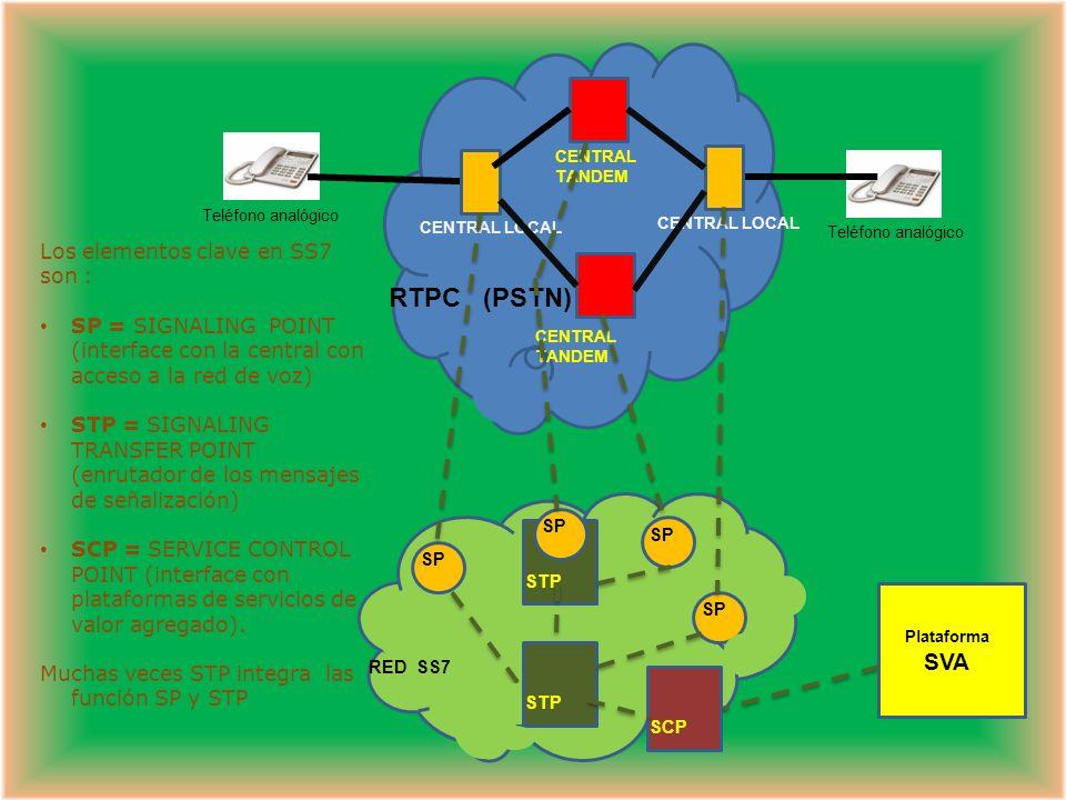RTPC (PSTN) Los elementos clave en SS7 son :