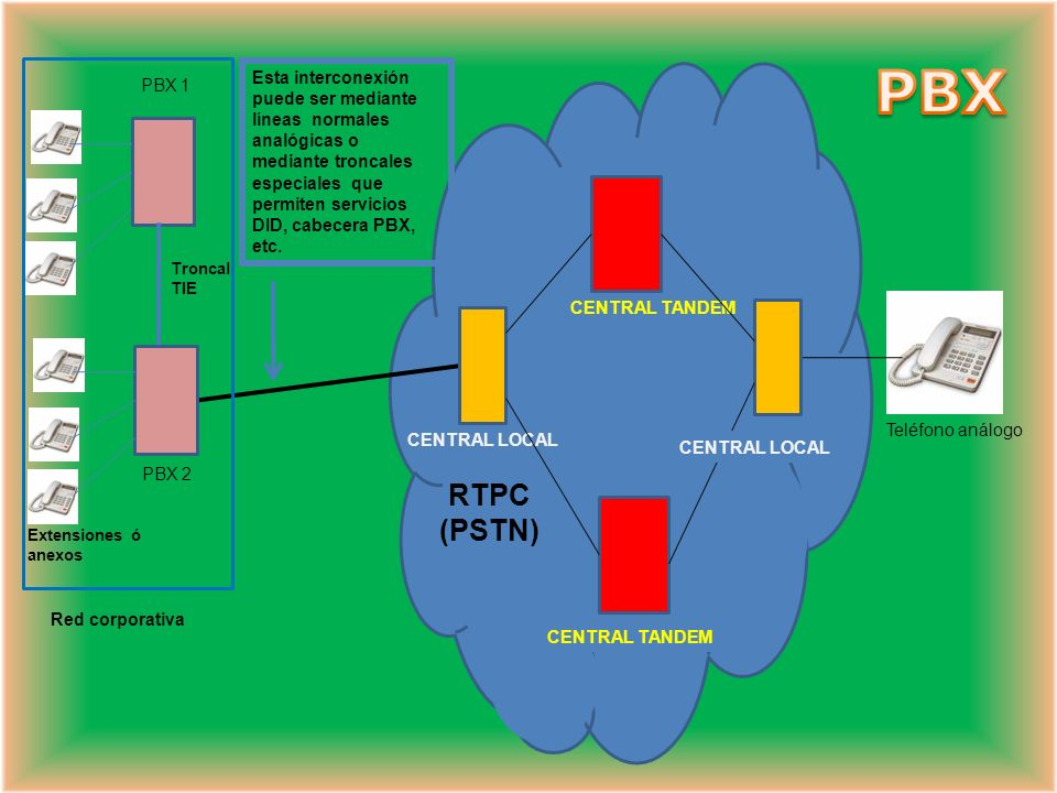 PBX Red corporativa. Teléfono análogo. CENTRAL LOCAL. RTPC. (PSTN) PBX 2. CENTRAL TANDEM. Extensiones ó anexos.