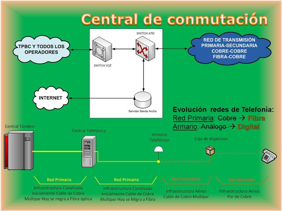 Central de conmutación