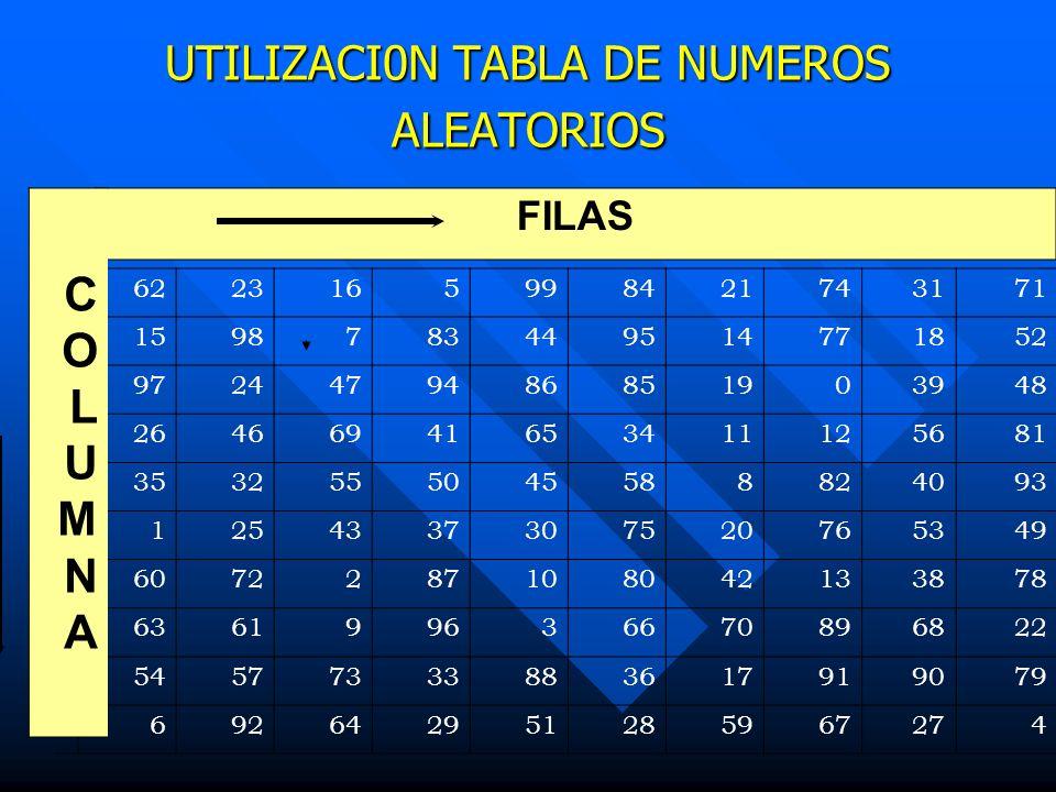 UTILIZACI0N TABLA DE NUMEROS ALEATORIOS