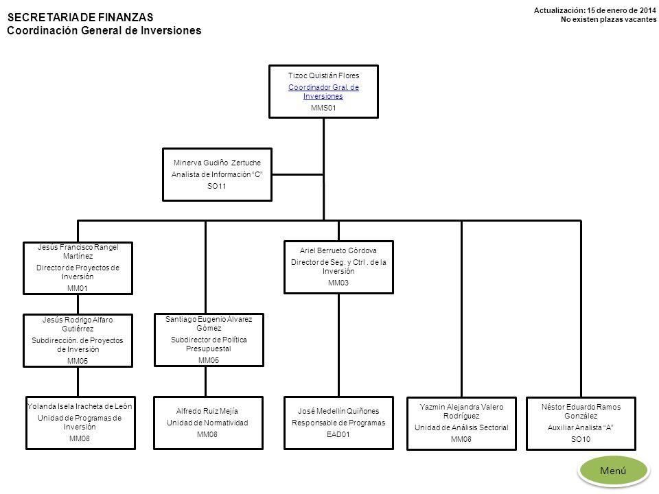 SECRETARIA DE FINANZAS Coordinación General de Inversiones
