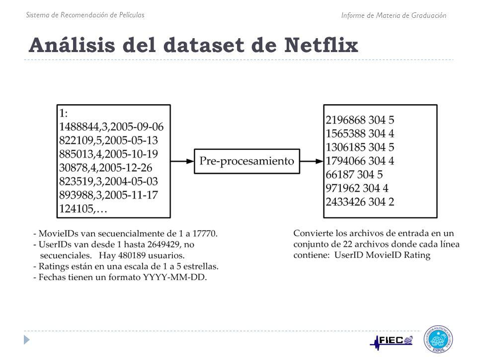 Análisis del dataset de Netflix