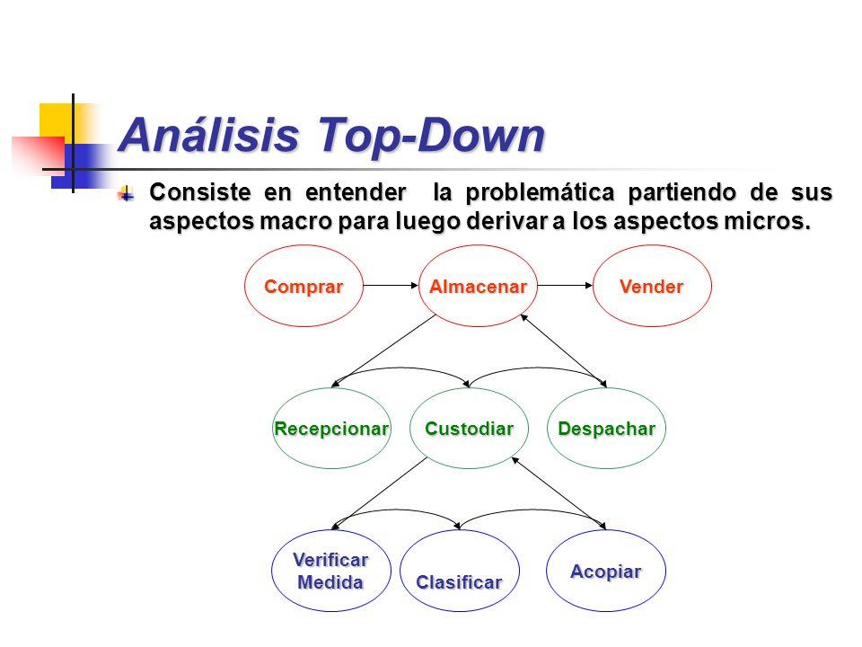 Análisis Top-Down Consiste en entender la problemática partiendo de sus aspectos macro para luego derivar a los aspectos micros.