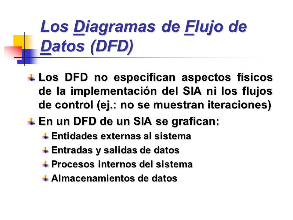 Los Diagramas de Flujo de Datos (DFD)