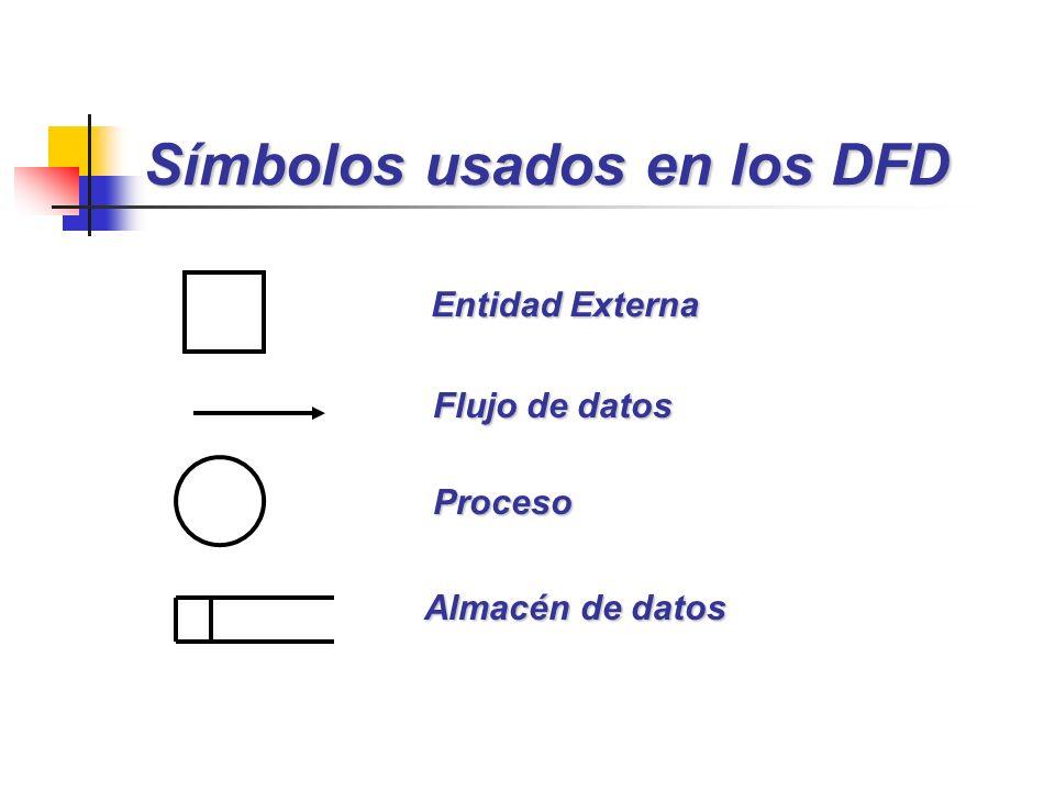 Símbolos usados en los DFD