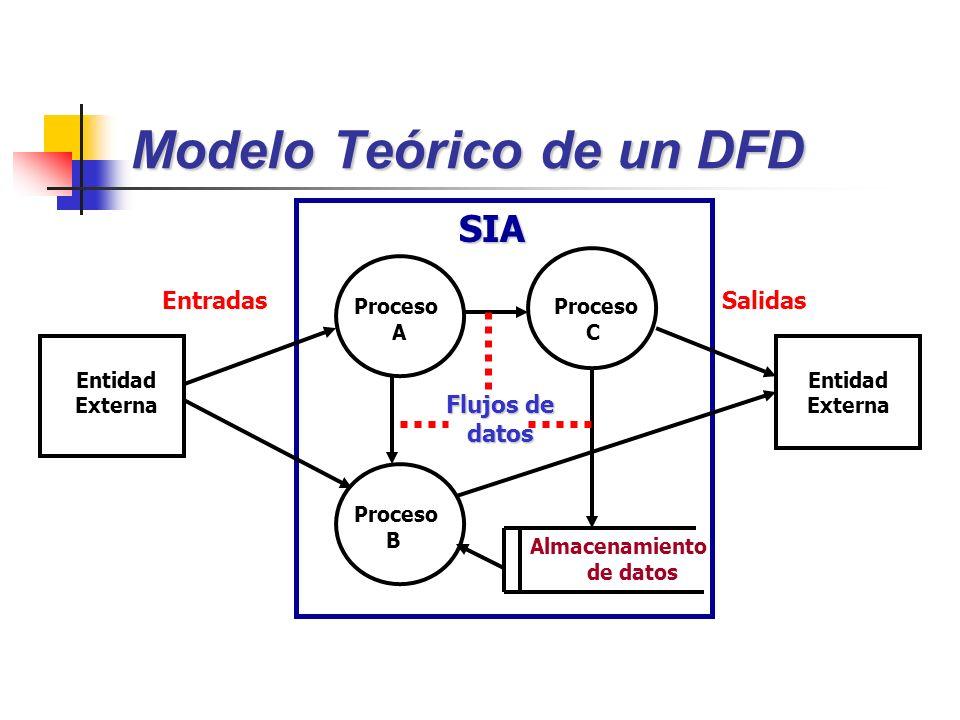 Modelo Teórico de un DFD