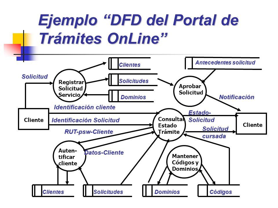 Ejemplo DFD del Portal de Trámites OnLine