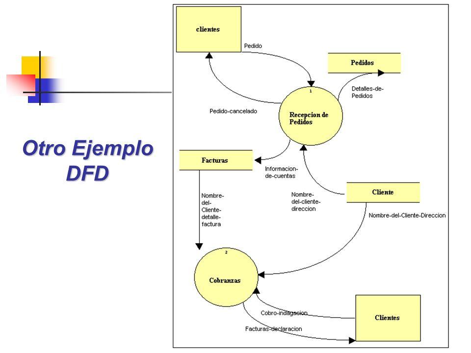 Otro Ejemplo DFD